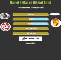 Daniel Halfar vs Hikmet Ciftci h2h player stats