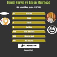 Daniel Harvie vs Aaron Muirhead h2h player stats