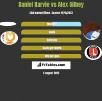 Daniel Harvie vs Alex Gilbey h2h player stats