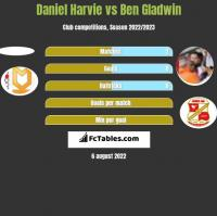 Daniel Harvie vs Ben Gladwin h2h player stats