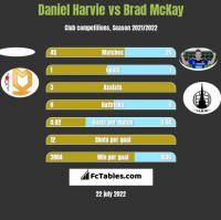 Daniel Harvie vs Brad McKay h2h player stats