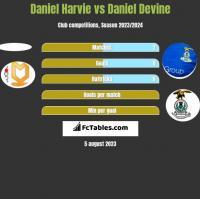 Daniel Harvie vs Daniel Devine h2h player stats