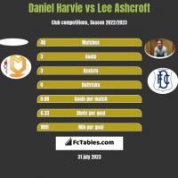 Daniel Harvie vs Lee Ashcroft h2h player stats