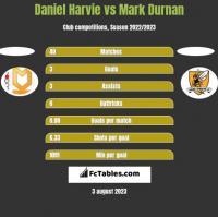 Daniel Harvie vs Mark Durnan h2h player stats