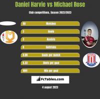 Daniel Harvie vs Michael Rose h2h player stats