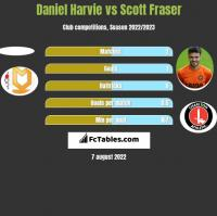 Daniel Harvie vs Scott Fraser h2h player stats