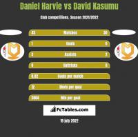 Daniel Harvie vs David Kasumu h2h player stats