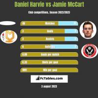 Daniel Harvie vs Jamie McCart h2h player stats