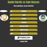 Daniel Harvie vs Sam Roscoe h2h player stats