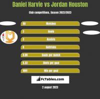 Daniel Harvie vs Jordan Houston h2h player stats