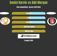 Daniel Harvie vs Albi Morgan h2h player stats