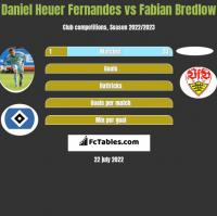 Daniel Heuer Fernandes vs Fabian Bredlow h2h player stats