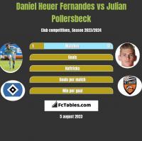 Daniel Heuer Fernandes vs Julian Pollersbeck h2h player stats