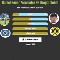 Daniel Heuer Fernandes vs Gregor Kobel h2h player stats