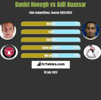 Daniel Hoeegh vs Adil Auassar h2h player stats