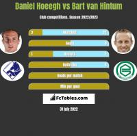 Daniel Hoeegh vs Bart van Hintum h2h player stats