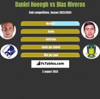 Daniel Hoeegh vs Blas Riveros h2h player stats