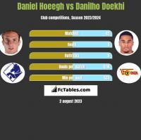 Daniel Hoeegh vs Danilho Doekhi h2h player stats