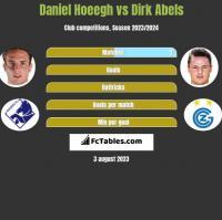 Daniel Hoeegh vs Dirk Abels h2h player stats