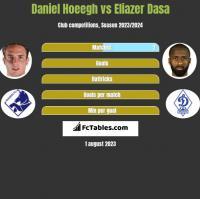 Daniel Hoeegh vs Eliazer Dasa h2h player stats