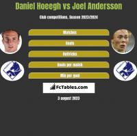 Daniel Hoeegh vs Joel Andersson h2h player stats