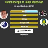 Daniel Hoeegh vs Josip Radosevic h2h player stats