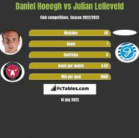 Daniel Hoeegh vs Julian Lelieveld h2h player stats