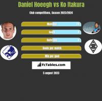 Daniel Hoeegh vs Ko Itakura h2h player stats
