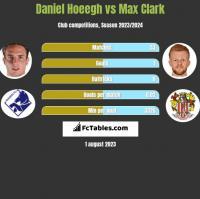 Daniel Hoeegh vs Max Clark h2h player stats