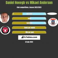Daniel Hoeegh vs Mikael Anderson h2h player stats