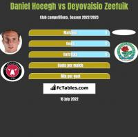 Daniel Hoeegh vs Deyovaisio Zeefuik h2h player stats