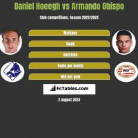 Daniel Hoeegh vs Armando Obispo h2h player stats