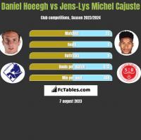 Daniel Hoeegh vs Jens-Lys Michel Cajuste h2h player stats