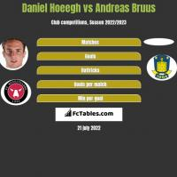 Daniel Hoeegh vs Andreas Bruus h2h player stats