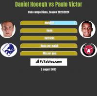 Daniel Hoeegh vs Paulo Victor h2h player stats
