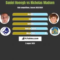 Daniel Hoeegh vs Nicholas Madsen h2h player stats