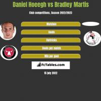 Daniel Hoeegh vs Bradley Martis h2h player stats