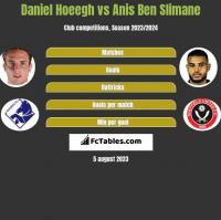 Daniel Hoeegh vs Anis Ben Slimane h2h player stats