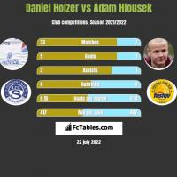 Daniel Holzer vs Adam Hlousek h2h player stats
