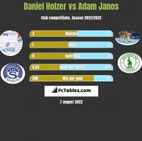 Daniel Holzer vs Adam Janos h2h player stats
