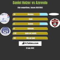 Daniel Holzer vs Azevedo h2h player stats