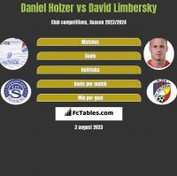 Daniel Holzer vs David Limbersky h2h player stats