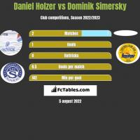 Daniel Holzer vs Dominik Simersky h2h player stats