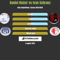 Daniel Holzer vs Ivan Schranz h2h player stats