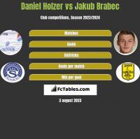 Daniel Holzer vs Jakub Brabec h2h player stats
