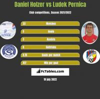 Daniel Holzer vs Ludek Pernica h2h player stats