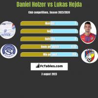 Daniel Holzer vs Lukas Hejda h2h player stats