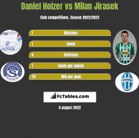 Daniel Holzer vs Milan Jirasek h2h player stats