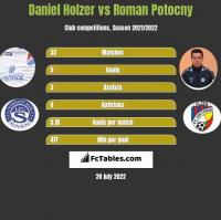 Daniel Holzer vs Roman Potocny h2h player stats