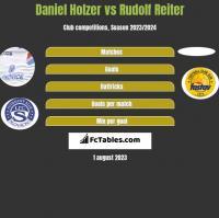 Daniel Holzer vs Rudolf Reiter h2h player stats